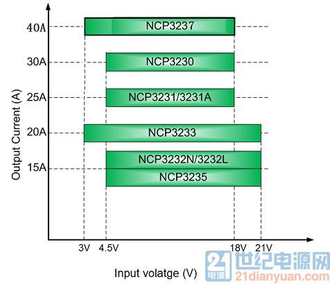 安森美半导体的降压调整器NCP323X:全集成、...