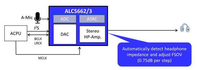 友尚推出Realtek 32bit/192kHz Hi-Fi audio headset芯片方案