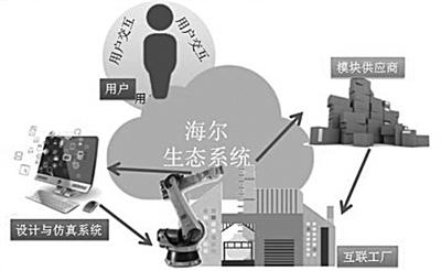 """海尔""""互联工厂"""":智能制造的中国探索"""