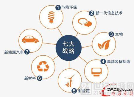 """""""十三五""""国家战略性新兴产业发展规划印发"""
