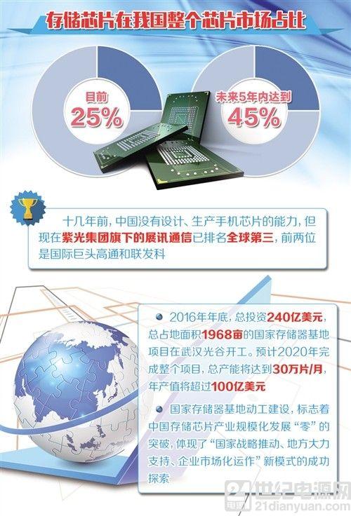 """10年追""""芯""""路 """"中国存储器航母""""终起航"""