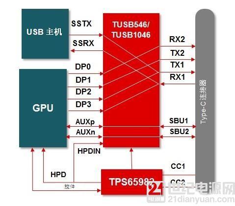 为什么在您的个人电子设计中使用USB Type-C™转接驱动器?