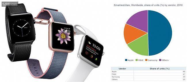 Apple Watch销量约600万块 营收占智能手表市场近8成