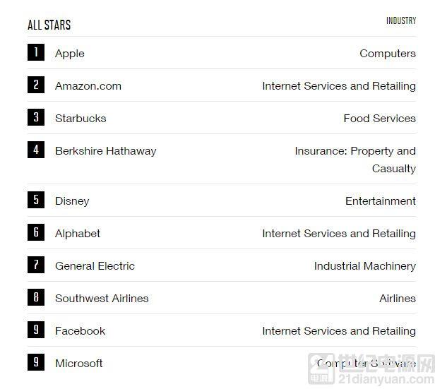 苹果连续11次成最具创新、连续10次最受尊敬公司