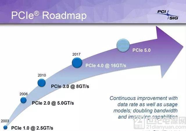 PCI-E 4.0速率16GT/s2017第一季度发布!