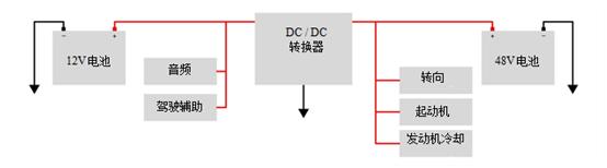 双电池系统中的互连汽车48V和12V电源轨