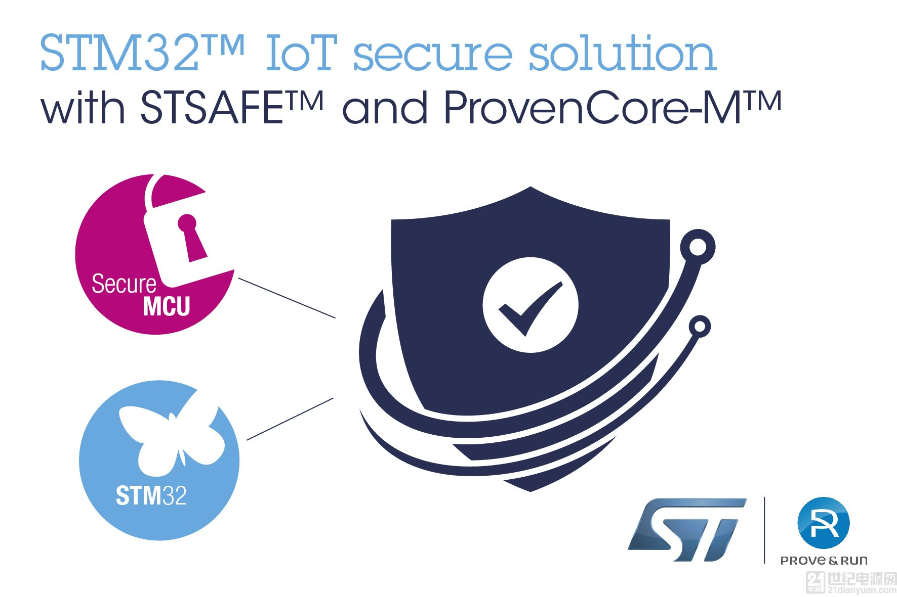 意法半导体(ST)与Prove & Run联合发布可扩展的物联网硬件安全平台