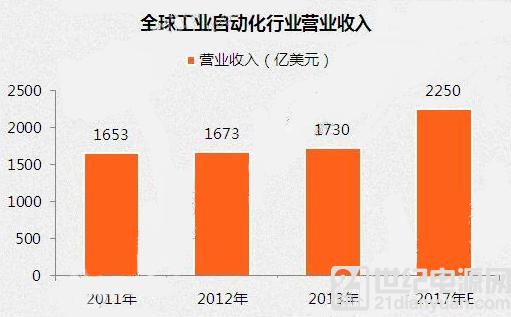 英蓓特核心板瞄准中国工业自动化市场定制化、智能化突破口