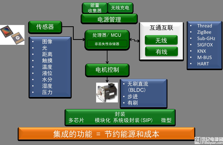 安森美半导体模块化的物联网开发套件(IDK) 简化基于云的物联网设计