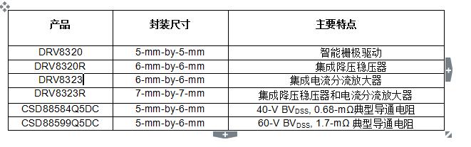TI推出用于电机控制的业界最小栅极驱动器和功率MOSFET解决方案 设计人员可以将空间有限的电机驱动器的功率密度提高一倍