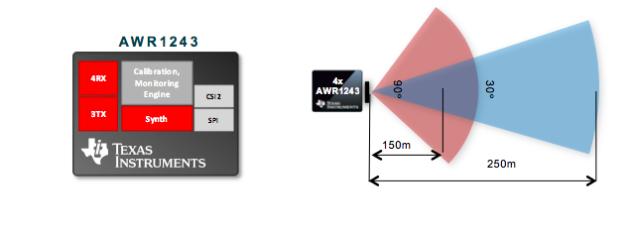 用毫米波传感器为汽车带来高级视觉