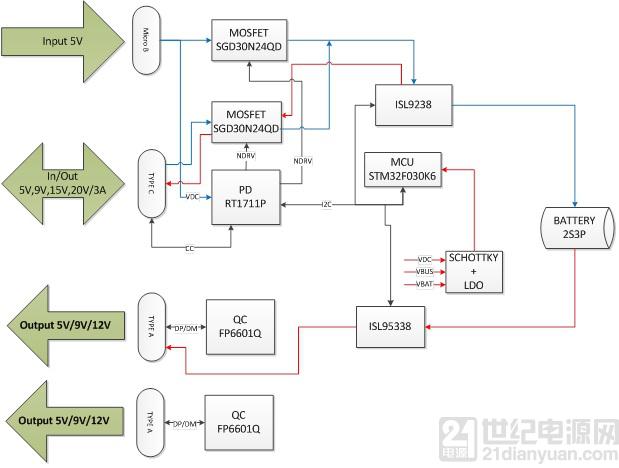 大联大诠鼎集团推出基于国际大厂的TYPE-C PD移动电源解决方案