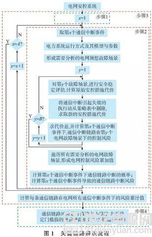 通信系统中断对电网广域保护控制系统的影响