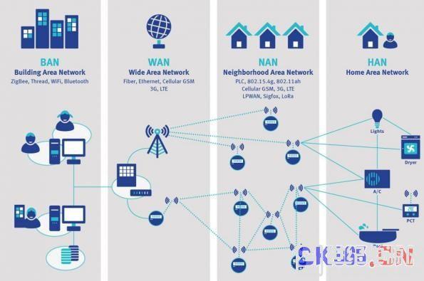 如何解决智能电表的通信难题?
