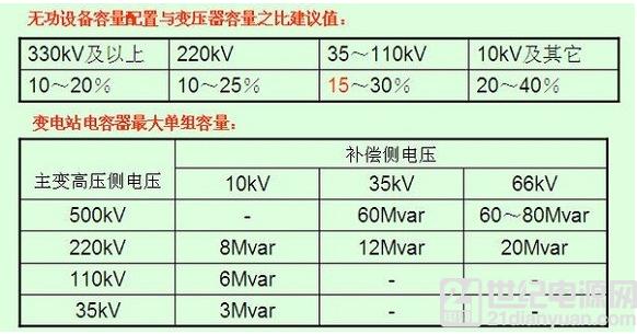 电网无功补偿和电压调节分析