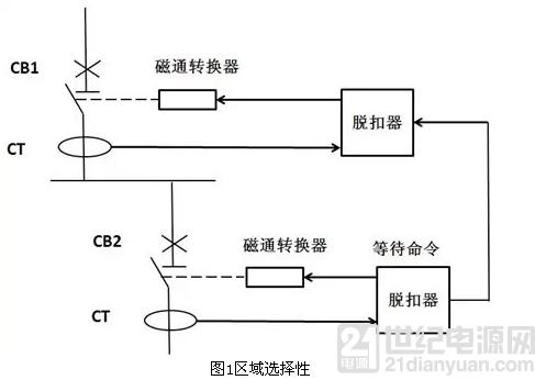 低压配电系统的选择性保护技术
