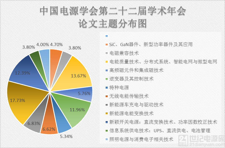 中国电源学会第二十二届学术年会论文录用名单揭晓共录用论文468篇