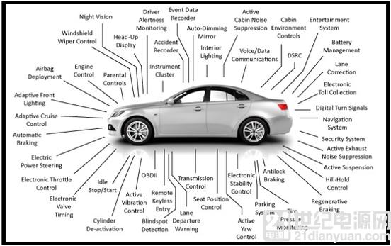 汽车电子爆发式增长为元器件行业带来新的机遇?电子元件如何选,听厂商如是说