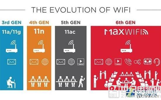第6代 Wi-Fi 技术来了!速度鸟枪换炮