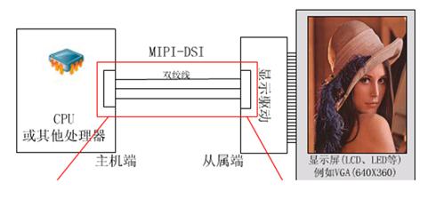 如何快速捕捉 MIPI DSI 图像控制信号