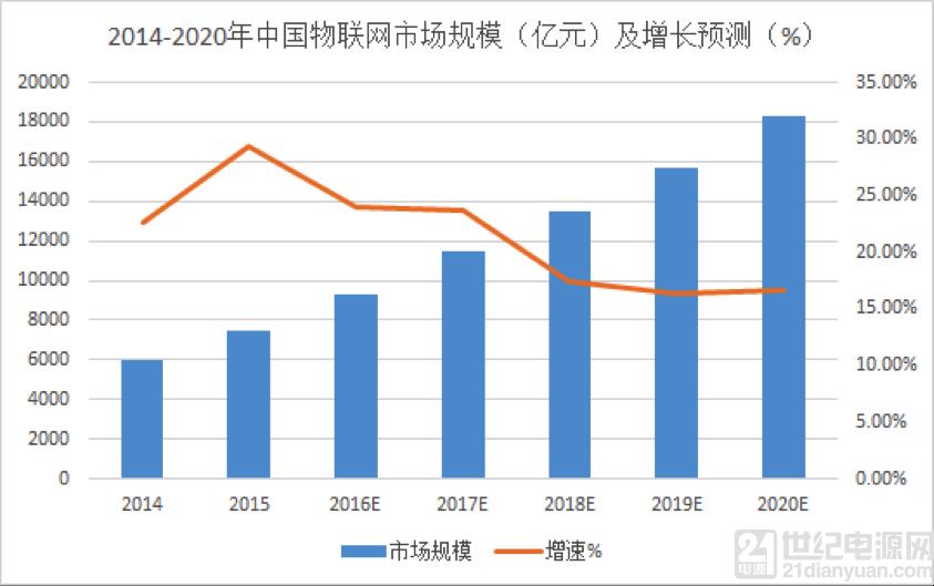 和IC China 与集邦咨询一起纵观2017年全球物联网芯片企业动作及市场趋势