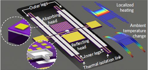 美国东北大学研发出零待机功耗红外探测器