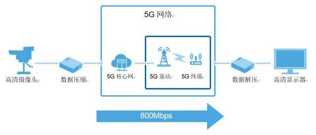 软银与华为联合演示 5G 产业应用