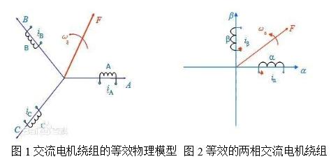 电机矢量控制的重要分析方法