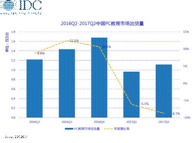IDC:商用 PC 市场酝酿新风口 市场机会重现