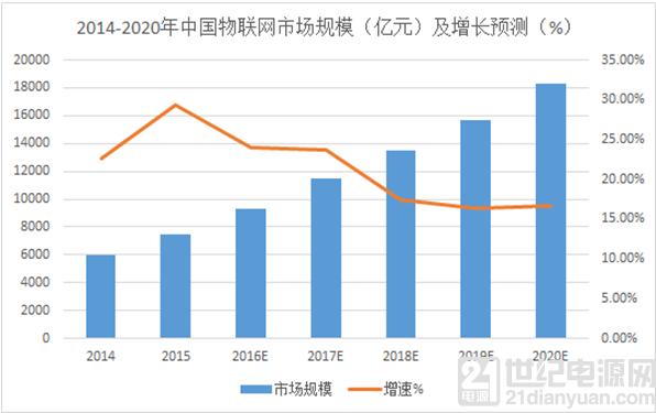 和IC China与集邦咨询一起纵观2017年全球物联网芯片企业动作及市场趋势