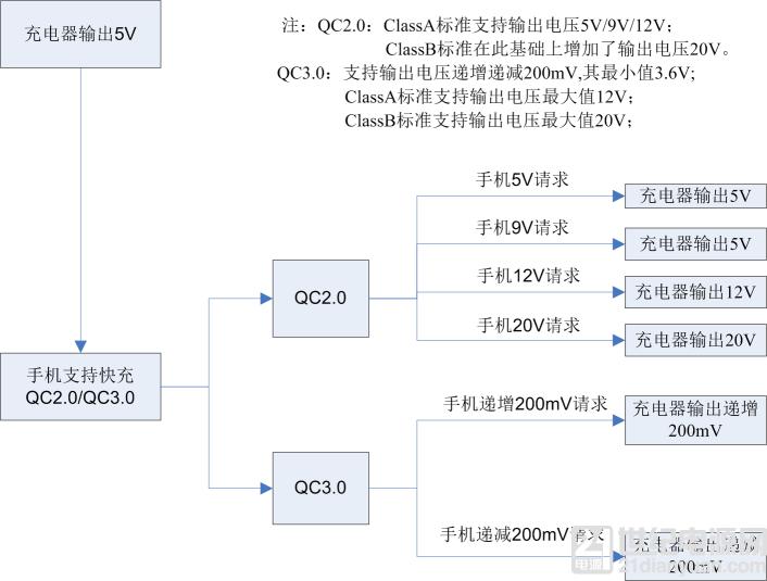 示波器 QC2.03.0 快充协议解码