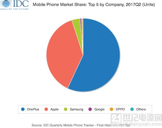 IDC 发 Q2 报告:一加占据57.1%印度线上高端手机市场