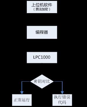 芯片 UID 加密方案