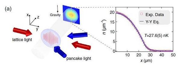 中国科技大学教授潘建伟团队:一维量子液体研究获进展