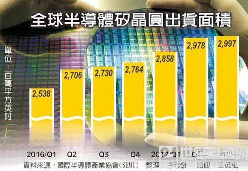 半导体硅晶圆创新高 明年 Q1 将大涨15%