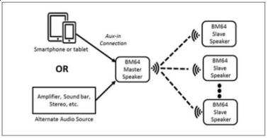 大联大品佳集团推出基于 Microchip 技术的一拖多蓝牙音频解决方案