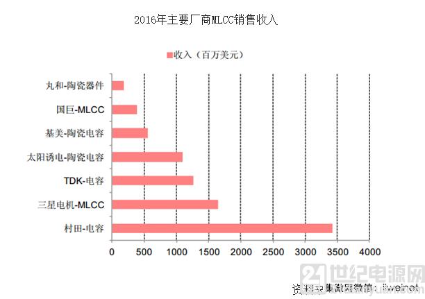 MLCC 单颗物料最大涨幅近10倍 缺货潮于2018年中初步缓解