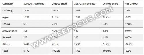 一张图看懂西欧平板电脑市场,华为只能排第五