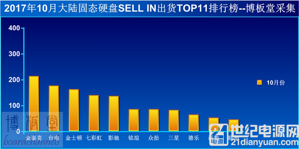 国内 SSD 销量排行:金泰克反超台电拿下第一