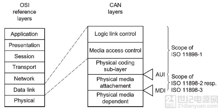 解读 ISO11898-1 数据链路层和物理层信号