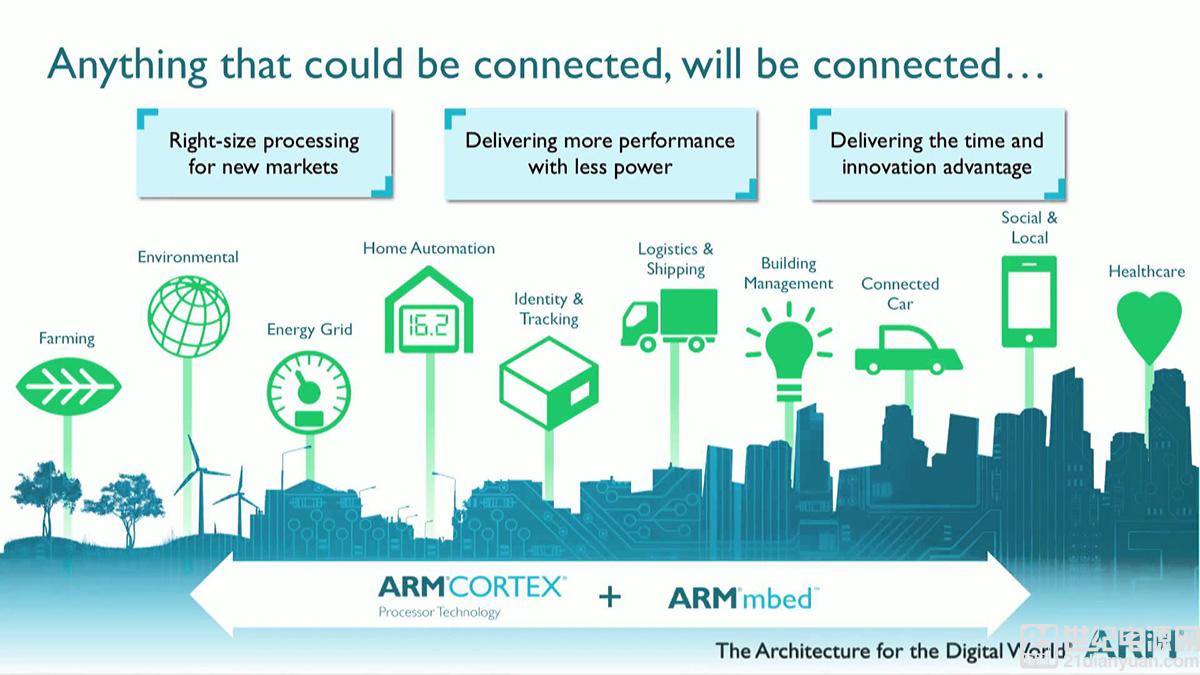 为什么工业领域 ARM 处理器必然超越 X86?