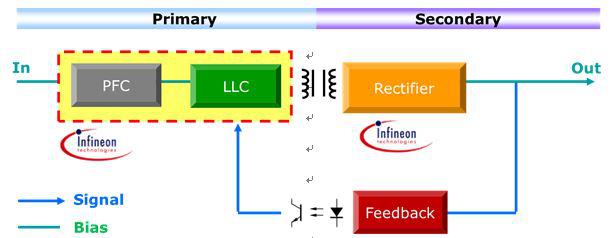 大联大品佳集团推出 Infineon 高效能数字电源解决方案