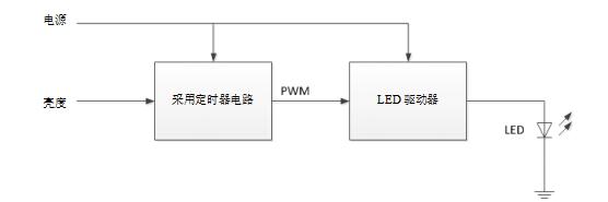 设计小贴士:准确、轻松地为汽车 LED 灯调光