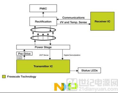大联大品佳集团推出基于 NXP,Nexperia 和 Infineon 产品的 15W 无线充电解决方案