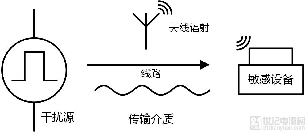 电源模块 EMC 设计