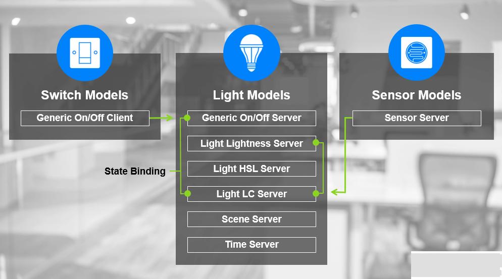 照明即平台 | 第二篇