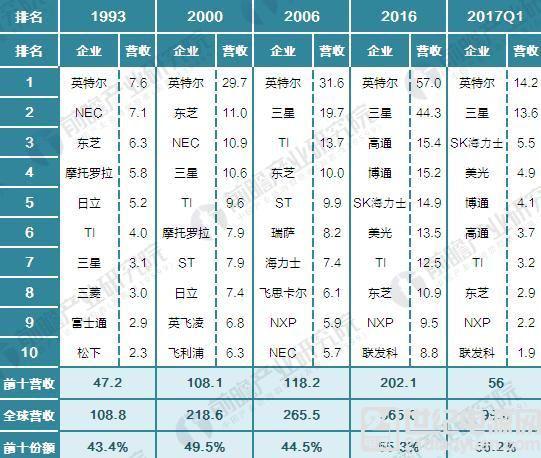 2017 年全球半导体企业竞争及投资并购情况汇总