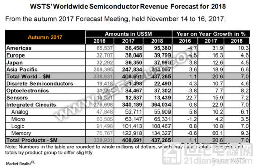 2018年全球半导体产业预计增长7%