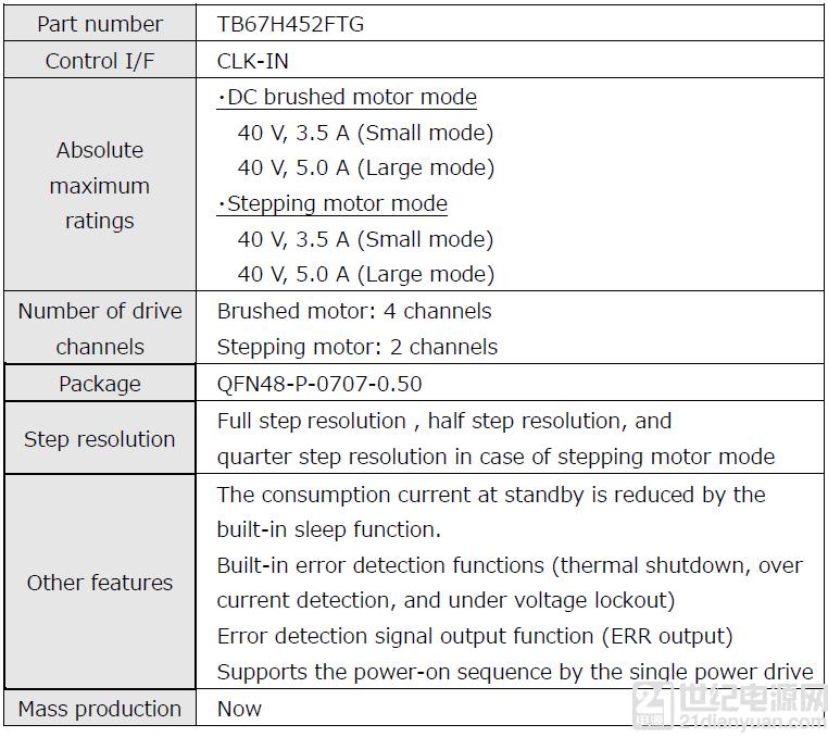 4 channels H-bridge motor driver IC, rating of 40 V/3.5 A