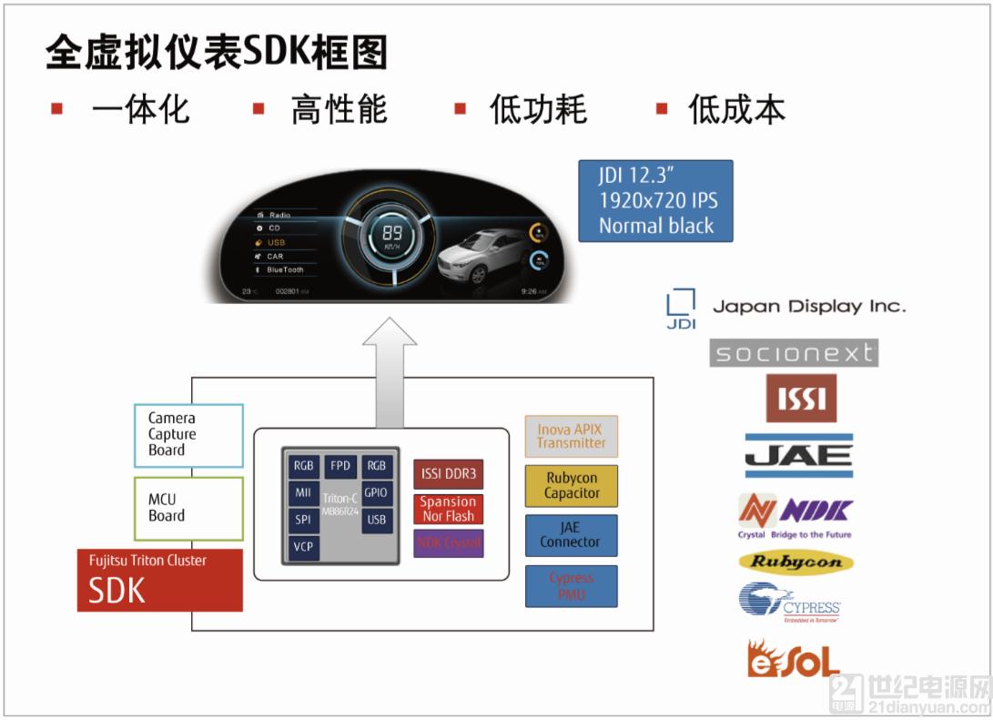 """顺应市场潮流,富士通已推出最新12.3"""" ,3D 全虚拟仪表解决方案。其中主芯片 Triton-C 是富士通代理产品线——索喜旗下的全虚拟仪表专用图形处理器,其搭载全球独有的强大2D 引擎。该方案拥有多达8层的多层显示和6路视频输入,3路独立输出,并具有专为仪表设计的图形安全功能,能够符合 ISO26262 ASILB 安全认证。据悉,该虚拟仪表解决方案已经被欧洲主流整车厂如宝马公司等采用量产。 此外,伴随自动驾驶与新能源车的崛起,虚拟仪表正进一步成为座舱功能的中枢。如"""